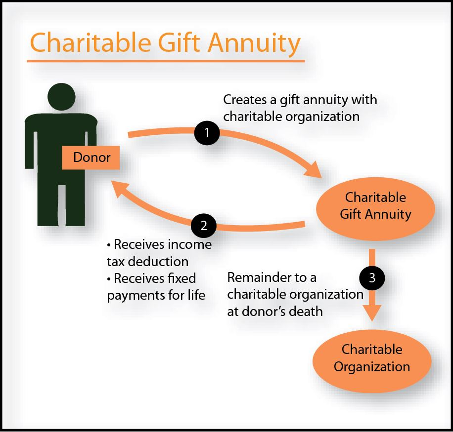 Charitable Gift Annuities, Charitable Gift Annuities